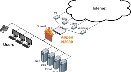 il Load Balancing ripartisce e bilancia il traffico dei dati su pi reti WAN, utilizzando al meglio le potenzialit di ogni linea, riconoscendo le connessioni non funzionanti e ripartendone il...